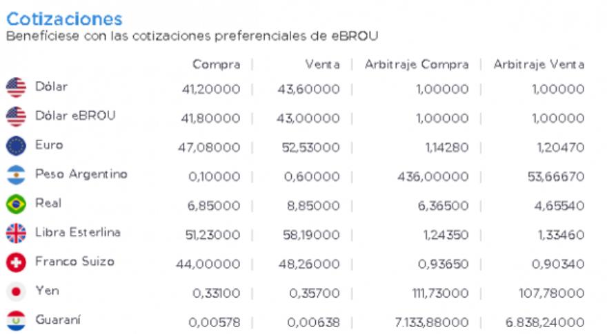 El peso argentino