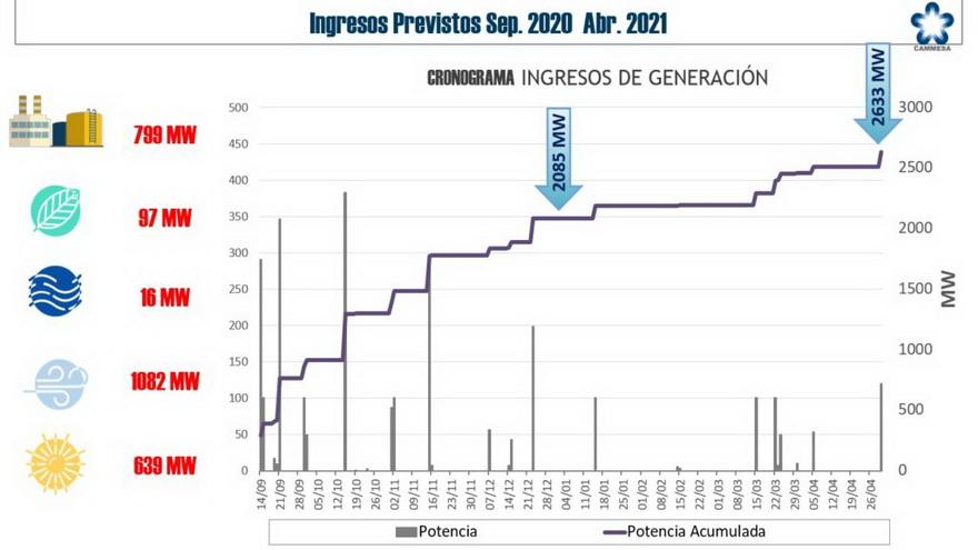 Las energías alternativas siguen ganando espacio en la producción energética argentina