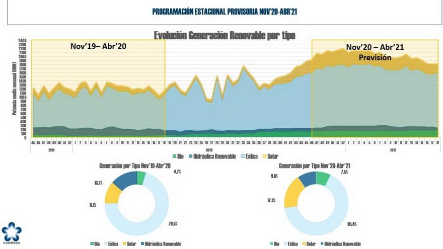 El gráfico indica como se han ido incorporando las diferentes fuentes energéticas