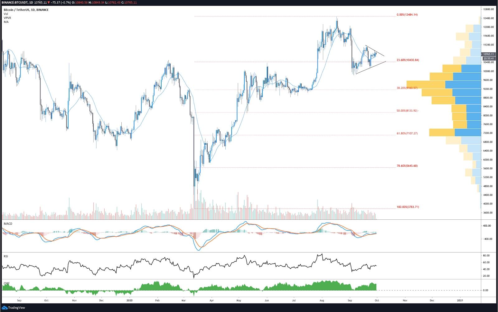 Gráfico de BTC/USDT diario