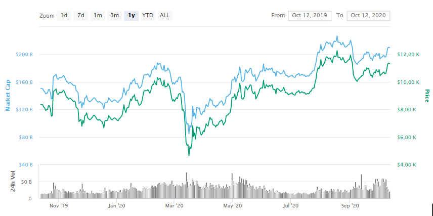 La variación del precio del Bitcoin en el último año. Fuente: coinmarketcap.com