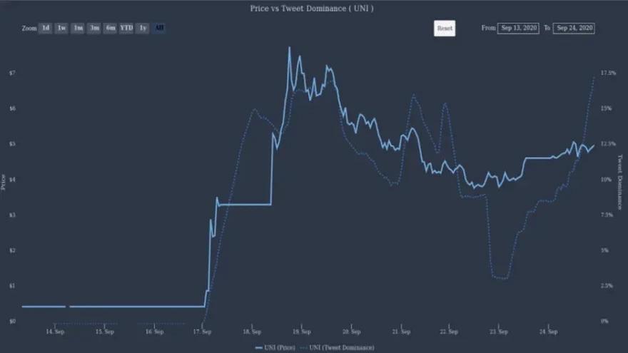 La cantidad de tuits que aparecen con información sobre monedas digitales también influyen en su valor