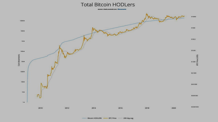 Número total de HODLers de Bitcoin
