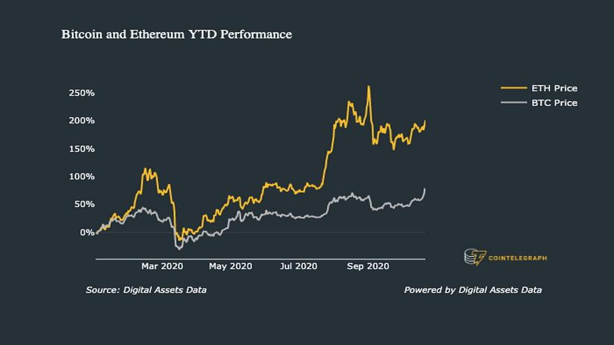 Desempeño de Bitcoin y Ethereum en lo que va de año