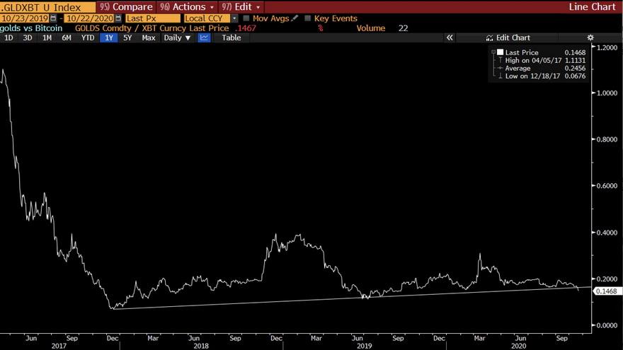 Comparativa de la evolución del valor del oro y del Bitcoin