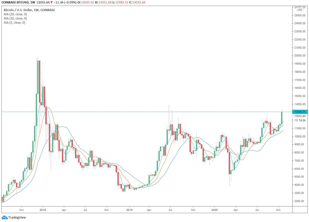 El gráfico de precio de Bitcoin semanal. Fuente: TradingView.com