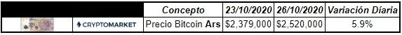 Mientras tanto en la plaza local de Argentina cotiza según CryptoMarket en los $2.520.000
