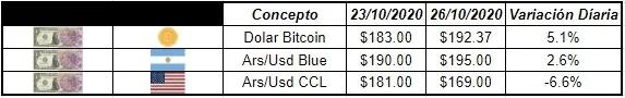 Entre los distintos tipos de dólares cotizantes en el mercado vemos al dólar bitcoin en casi $192,37 por debajo del blue