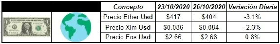 El Ether cotiza en la plaza internacional en los u$s 404 lo cual implica una variación bajista mayor al 3%