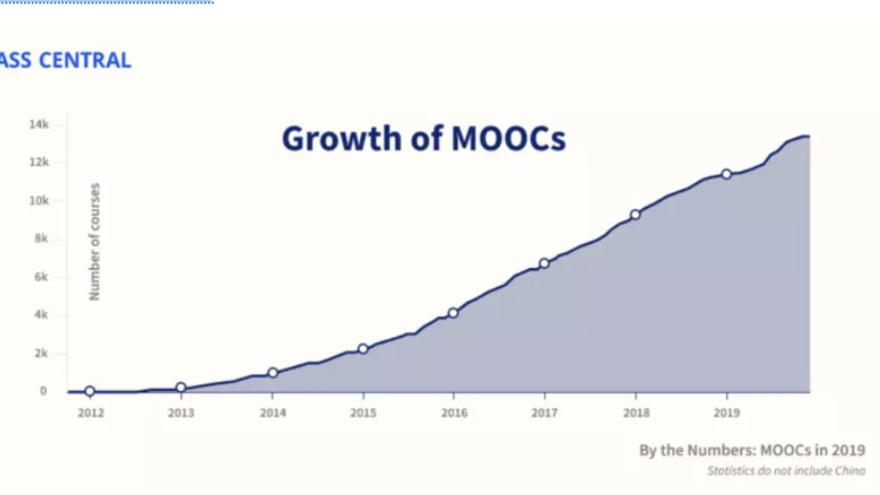 Crecimiento de los MOOCs en los últimos años