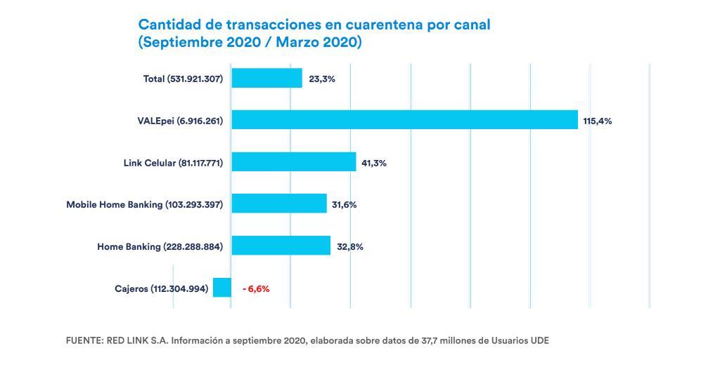 Según el informe de Uso de Dinero Electrónico (UDE) de Link, el efectivo decreció ante el dinero digital