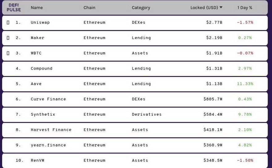 Listado de los principales DeFi el mercado