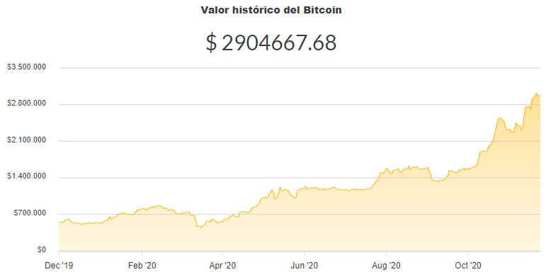 La variación del precio del Bitcoin en pesos en el último año. Fuente: Ripio