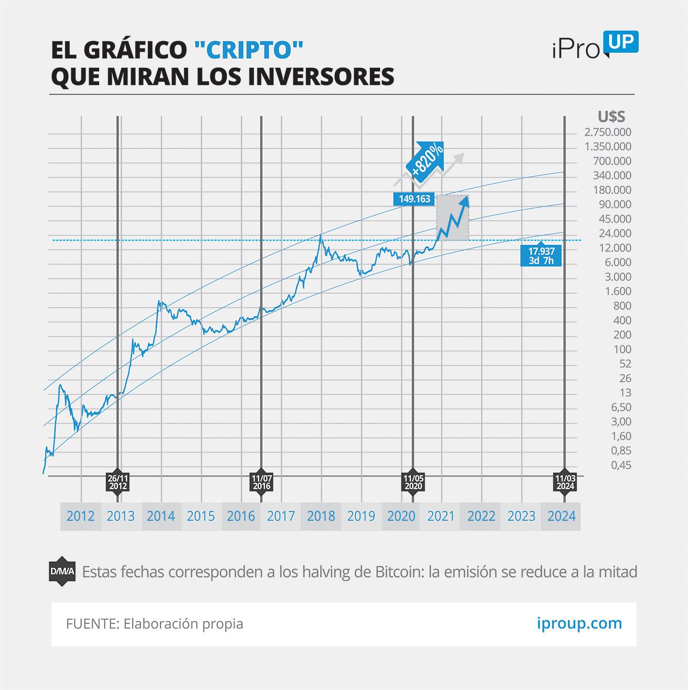El halving de mayo de 2020 esperanza con que la moneda siga avanzando este año hacia nuevos récords