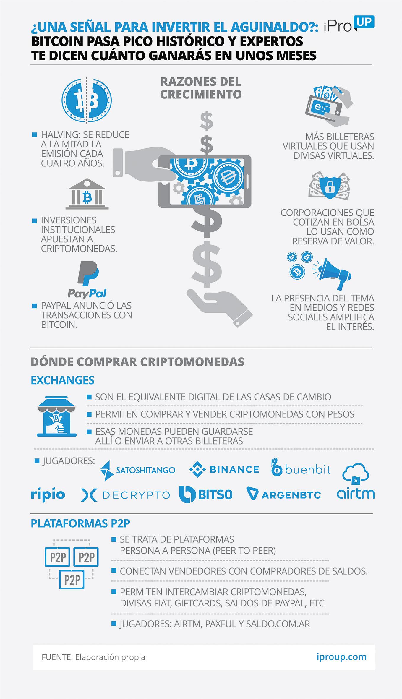 investiții în bitcoin 2021
