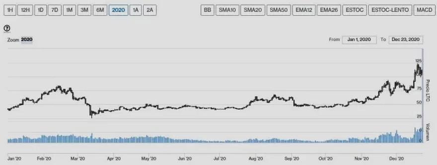Evolución precio de Litecoin en 2020