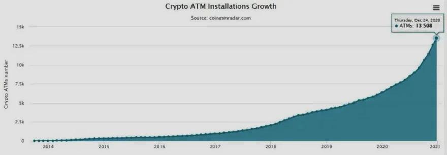 Fuerte crecimiento de la cantidad de ATMs cripto en el mundo