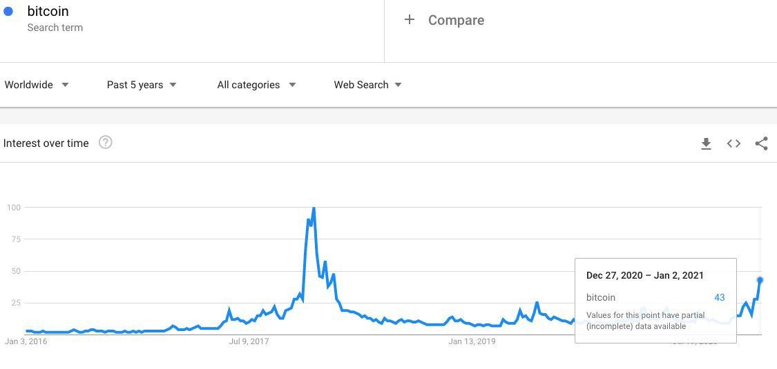 El interés de búsqueda de Google de la palabra
