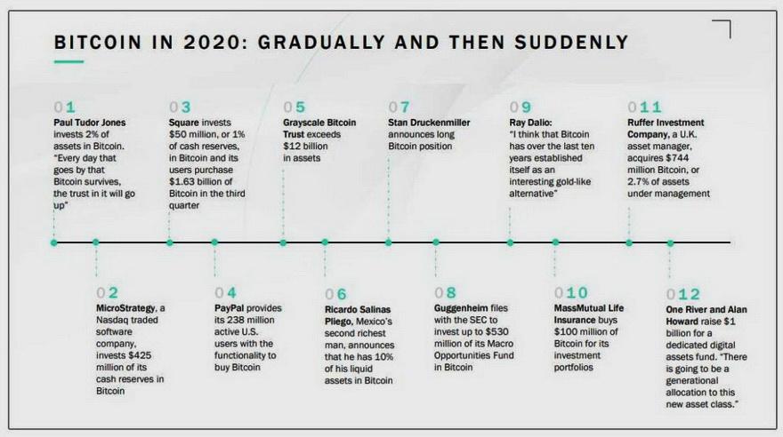 SkyBridge resume en este cuadro las principales inversiones institucionales de 2020. Fuente: SkyBridge
