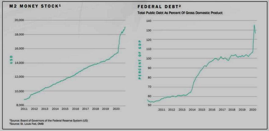 A la izquierda, el crecimiento de la impresión de dinero en EE. UU. A la derecha, el crecimiento de la deuda interna de ese país. Fuente. Reserva Federal de St. Luis