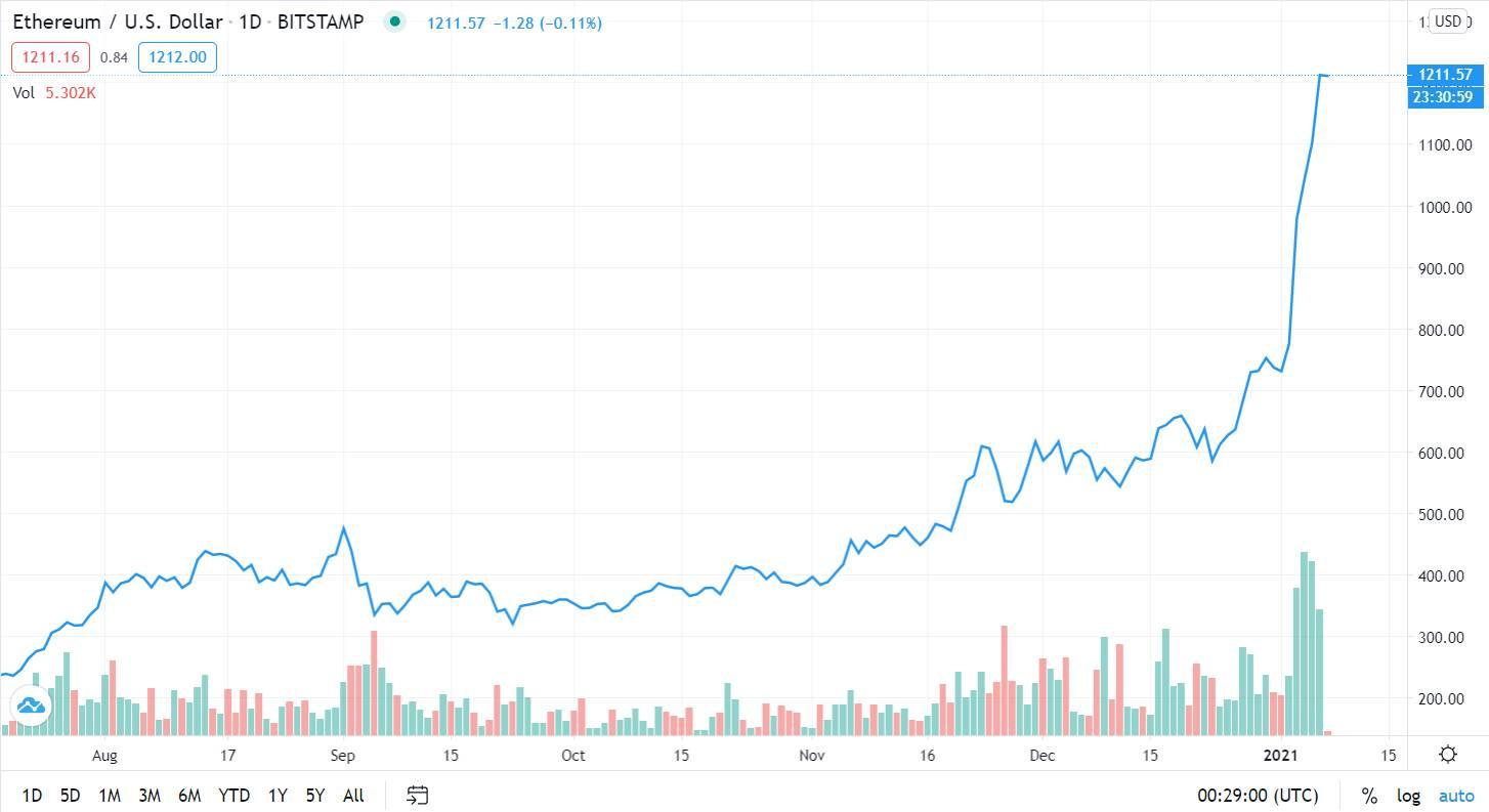 Precio del par ETH/USD en Bitstamp. Fuente: TradingView
