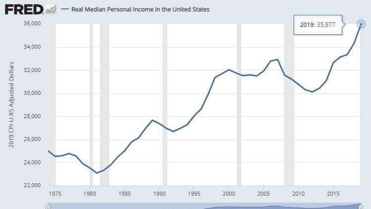 Gráfico histórico del salario medio de los Estados Unidos. Fuente: Reserva Federal/ Twitter