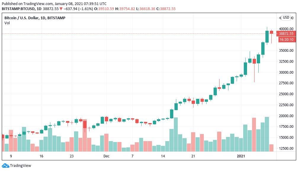 Gráfico de velas de un día del BTC/USD (Bitstamp). Fuente: TradingView