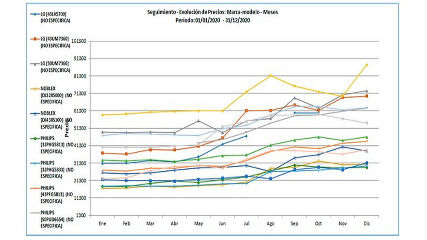 Evolución de los precios de algunos dispositivos electrónicos