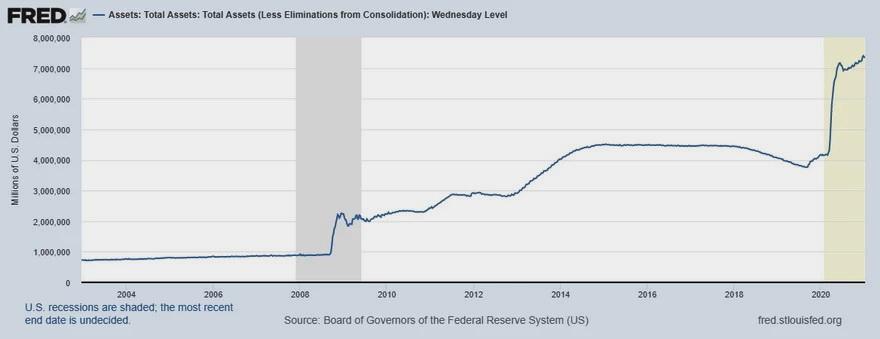 Balance de la Reserva Federal de Estados Unidos