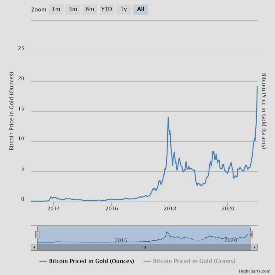 Oro versus Bitcoin