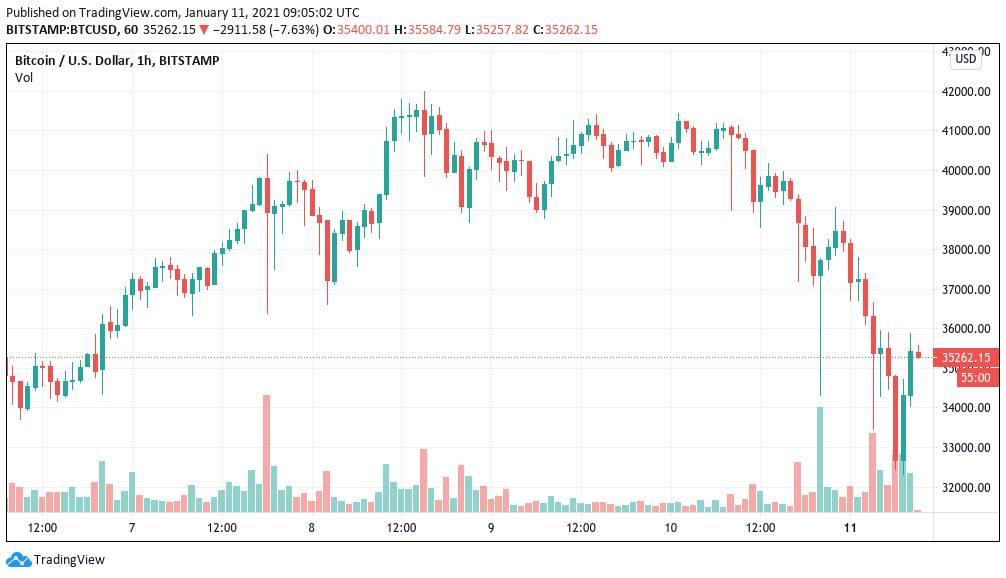 La volatibilidad, propia de Bitcoin