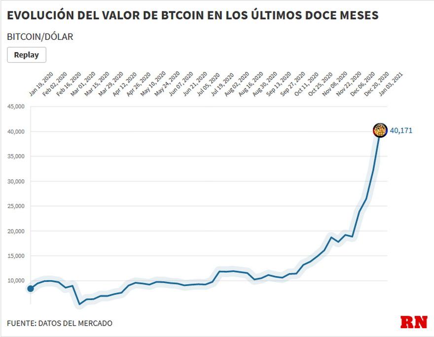 Evolución e la cotización del Bitcoin durante los últimos 12 meses