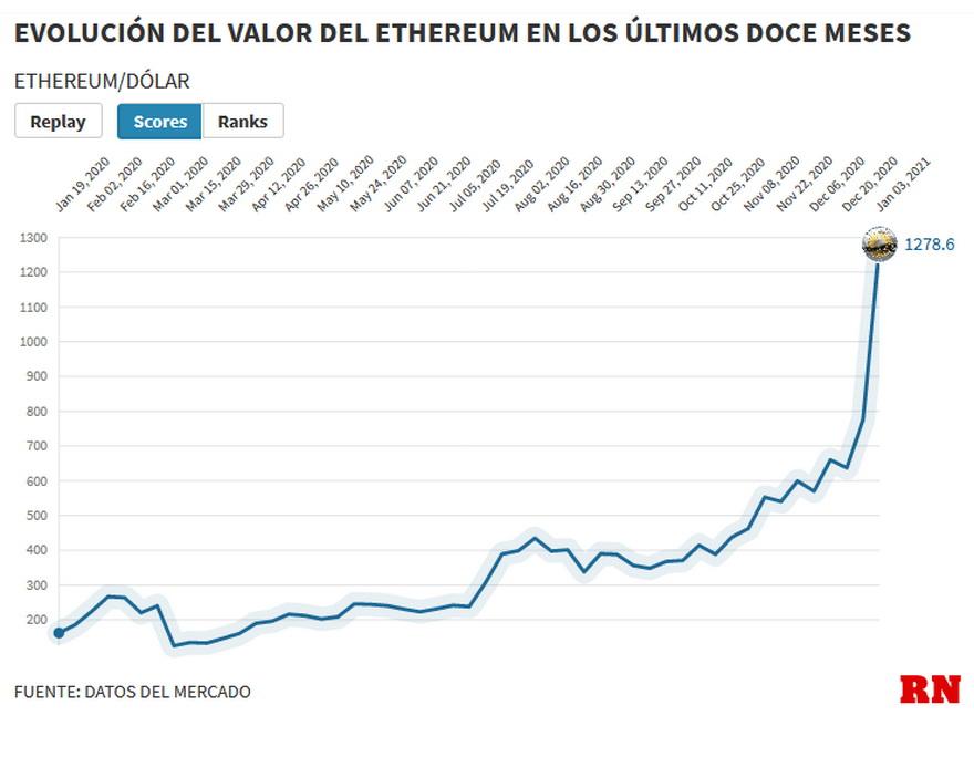 En los últimos 12 meses, el precio de ether aumentó proporcionalmente unas 8,42 veces.