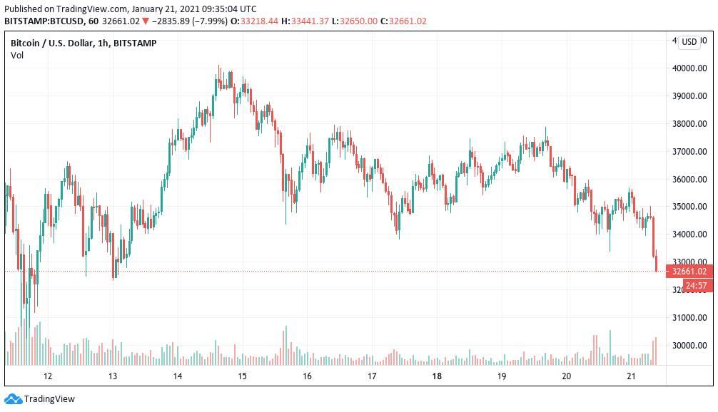 Gráfico de velas de 1 hora del par BTC/USD (Bitstamp). Fuente: TradingView