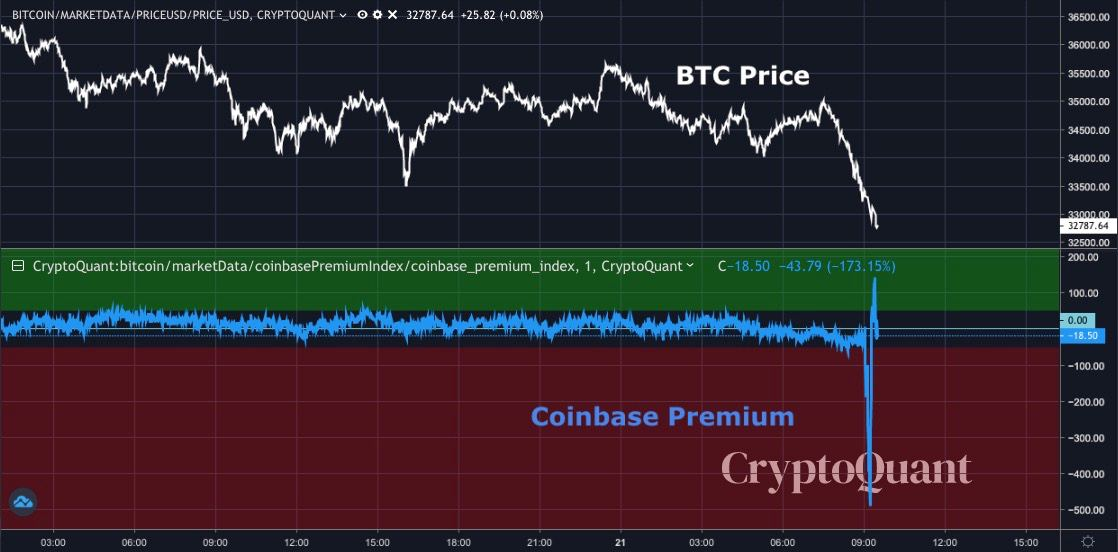 Gráfico de Coinbase Premium vs. BTC/USD. Fuente: Ki Young Ju