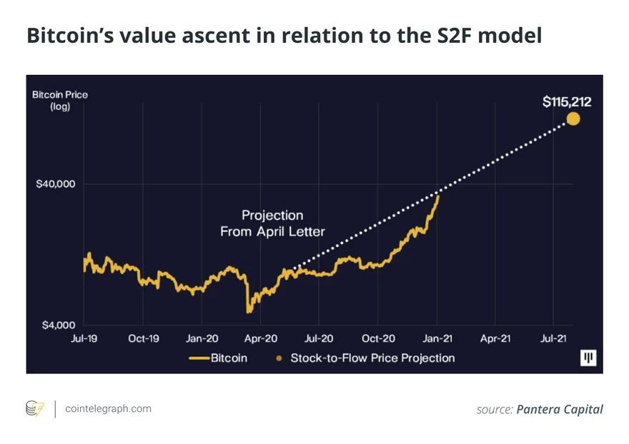 Según el modelo S2F el Bitcoin podría superar este año los u$s100.000
