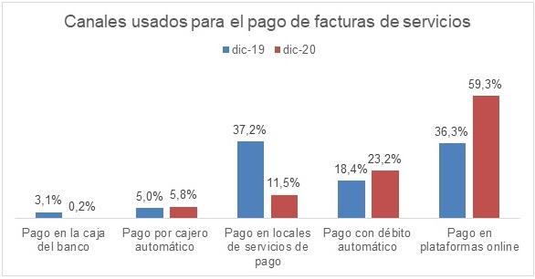 La encuesta de MONI también muestra un crecimiento significativo entre quienes eligen como medio de pago el débito automático