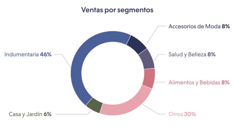 Fuente: Informe Anual de Ecommerce 2020 de Tiendanube