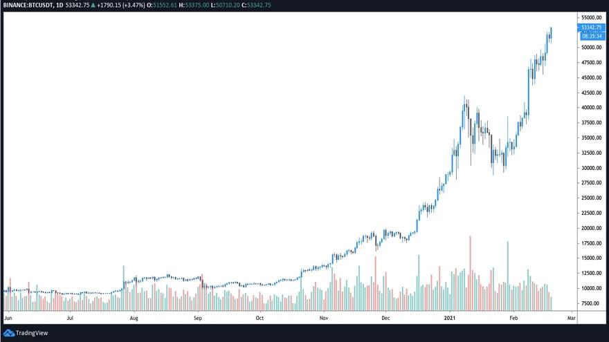 Gráfico diario del par BTC/USDT. Fuente: TradingView