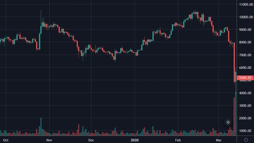 Precio de Bitcoin en el Jueves Negro. Fuente: TradingView
