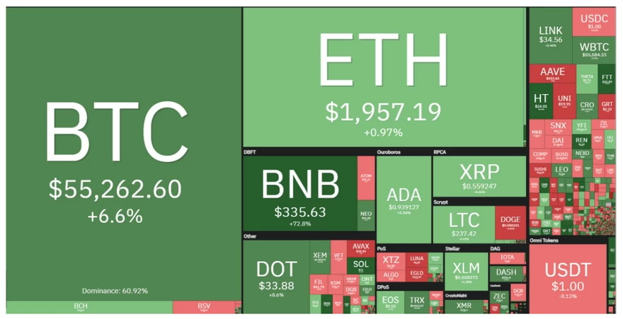 Desempeño diario del mercado de criptomonedas. Fuente: Coin360