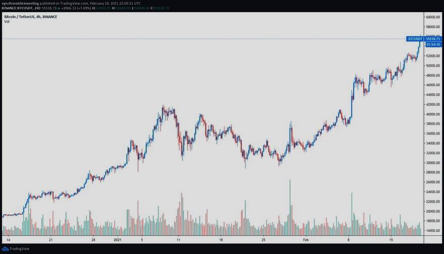 Gráfico de 4 horas del par BTC/USDT. Fuente: TradingView