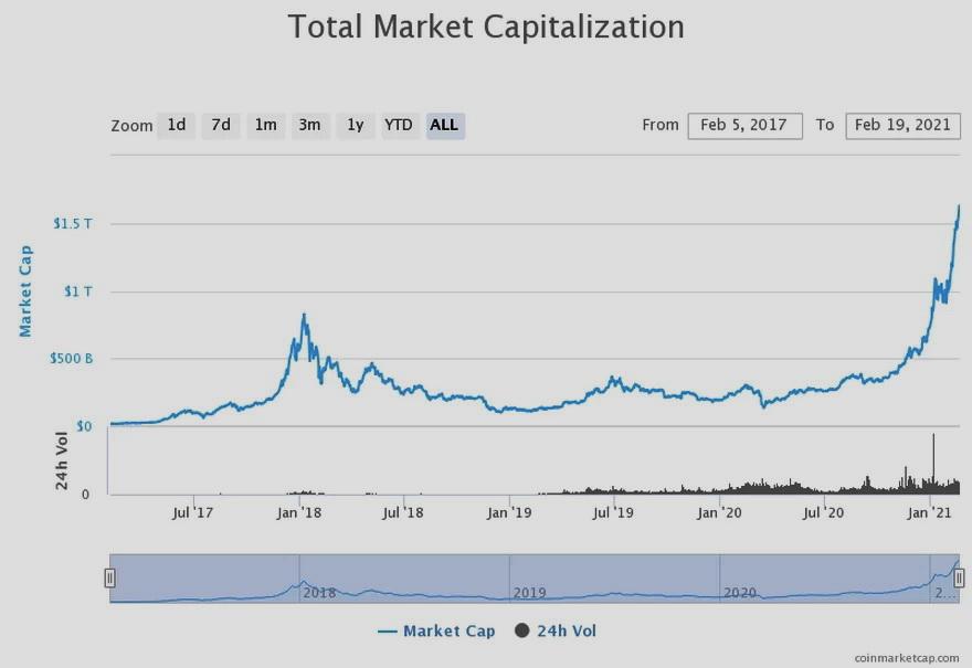 Capitalización total del mercado de criptomonedas. Fuente: CoinMarketCap