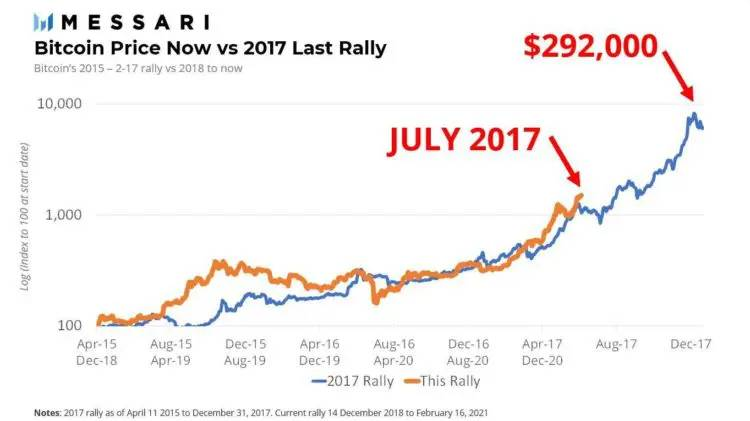 Superposición del ciclo actual del precio de bitcoin al ciclo de diciembre de 2015 a abril de 2018. Fuente: Mira Christanto, Messari.