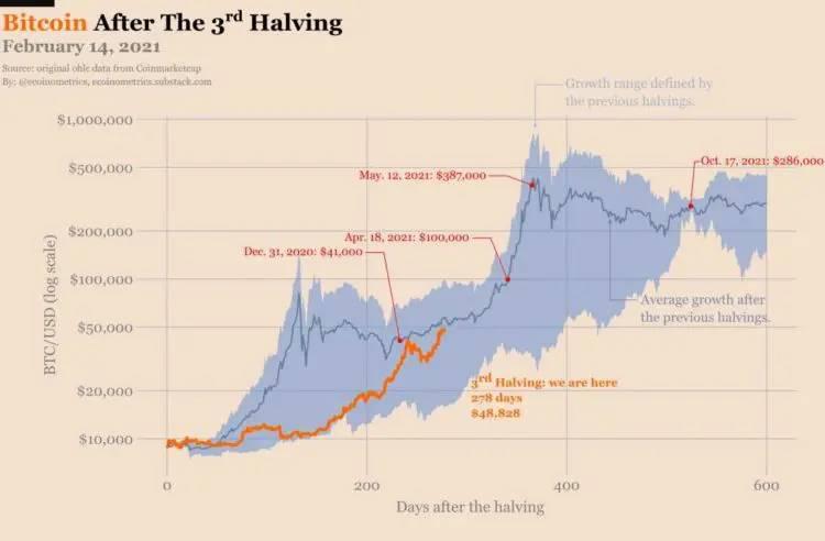 El precio de bitcoin se está acercando al promedio de crecimiento entre los dos topes. Fuente: Ecoinometrics.