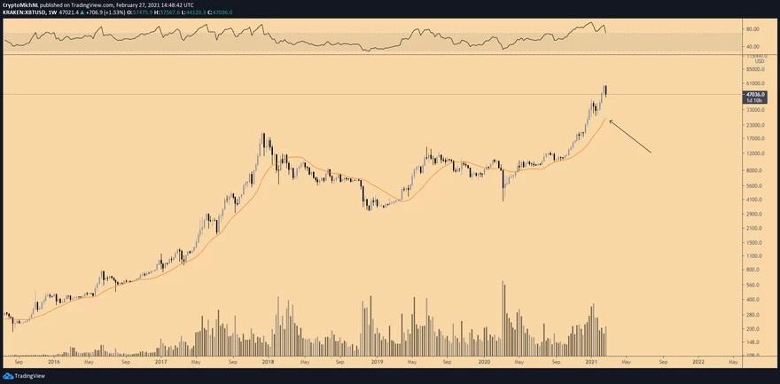Gráfico de 1 semana del par XBT/USD. Fuente: TradingView