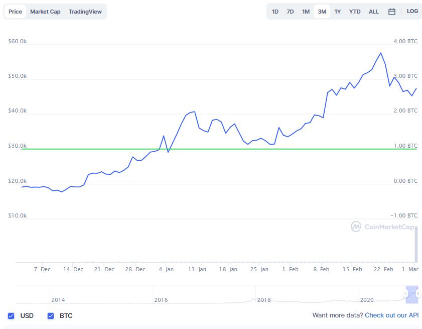 La variación del precio del Bitcoin en los últimos tres meses. Fuente: coinmarketcap.com