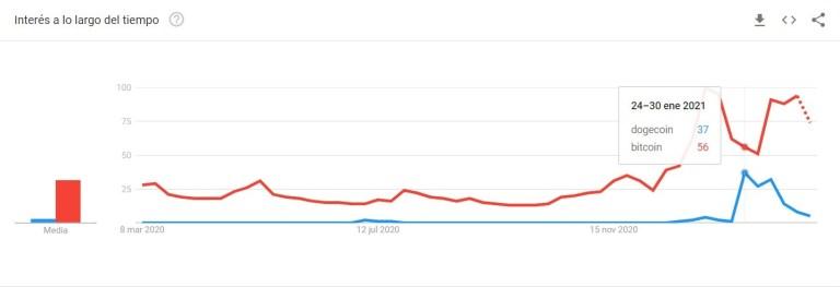 Aumento en las búsquedas de Dogecoin (azul) vs Bitcoin (rojo) en Google, datos de Google Trends