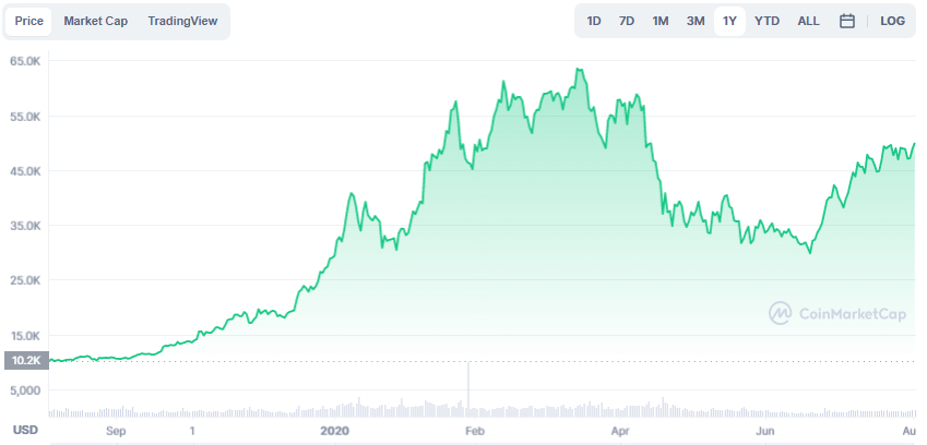 La variación del precio del Bitcoin en el último año. Fuente: coinmarketcap.com.