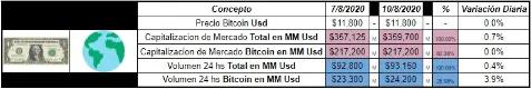Tabla de Bitcoin